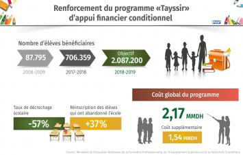 Renforcement du programme «Tayssir» d'appui financier conditionnel